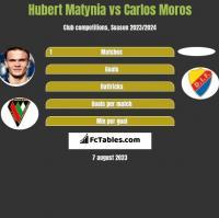 Hubert Matynia vs Carlos Moros h2h player stats
