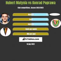 Hubert Matynia vs Konrad Poprawa h2h player stats