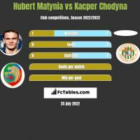 Hubert Matynia vs Kacper Chodyna h2h player stats