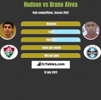 Hudson vs Bruno Alves h2h player stats