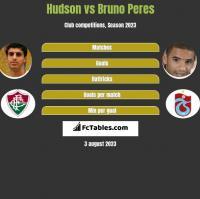 Hudson vs Bruno Peres h2h player stats