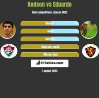 Hudson vs Eduardo h2h player stats