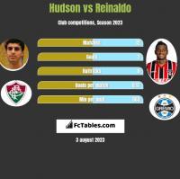 Hudson vs Reinaldo h2h player stats
