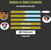 Hudson vs Robert Arboleda h2h player stats