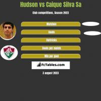 Hudson vs Caique Silva Sa h2h player stats
