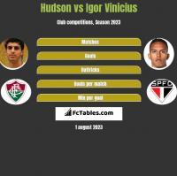 Hudson vs Igor Vinicius h2h player stats