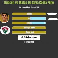 Hudson vs Walce Da Silva Costa Filho h2h player stats