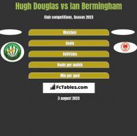 Hugh Douglas vs Ian Bermingham h2h player stats