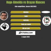 Hugo Almeida vs Brayan Riascos h2h player stats