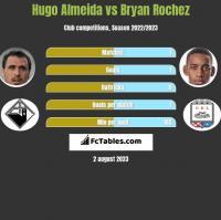 Hugo Almeida vs Bryan Rochez h2h player stats