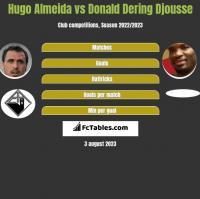 Hugo Almeida vs Donald Djousse h2h player stats