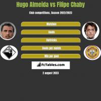 Hugo Almeida vs Filipe Chaby h2h player stats