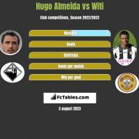 Hugo Almeida vs Witi h2h player stats