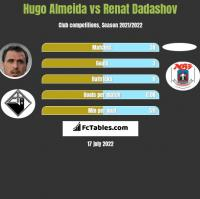 Hugo Almeida vs Renat Dadashov h2h player stats