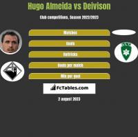 Hugo Almeida vs Deivison h2h player stats