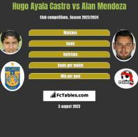 Hugo Ayala Castro vs Alan Mendoza h2h player stats