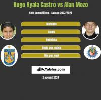 Hugo Ayala Castro vs Alan Mozo h2h player stats
