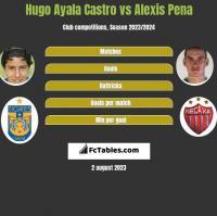 Hugo Ayala Castro vs Alexis Pena h2h player stats