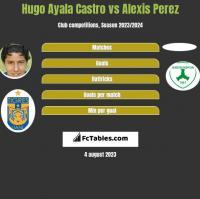 Hugo Ayala Castro vs Alexis Perez h2h player stats