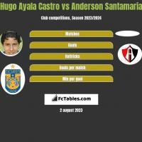 Hugo Ayala Castro vs Anderson Santamaria h2h player stats