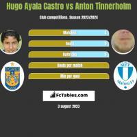 Hugo Ayala Castro vs Anton Tinnerholm h2h player stats
