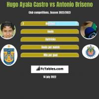 Hugo Ayala Castro vs Antonio Briseno h2h player stats