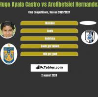 Hugo Ayala Castro vs Arelibetsiel Hernandez h2h player stats