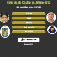 Hugo Ayala Castro vs Arturo Ortiz h2h player stats