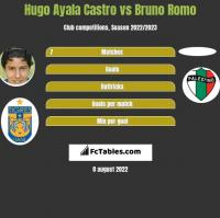 Hugo Ayala Castro vs Bruno Romo h2h player stats