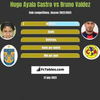 Hugo Ayala Castro vs Bruno Valdez h2h player stats