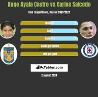 Hugo Ayala Castro vs Carlos Salcedo h2h player stats