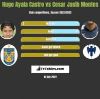 Hugo Ayala Castro vs Cesar Jasib Montes h2h player stats