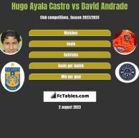 Hugo Ayala Castro vs David Andrade h2h player stats