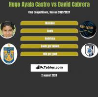 Hugo Ayala Castro vs David Cabrera h2h player stats