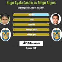 Hugo Ayala Castro vs Diego Reyes h2h player stats