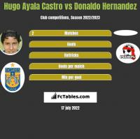 Hugo Ayala Castro vs Donaldo Hernandez h2h player stats