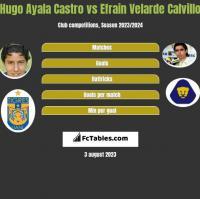 Hugo Ayala Castro vs Efrain Velarde Calvillo h2h player stats