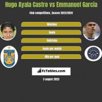 Hugo Ayala Castro vs Emmanuel Garcia h2h player stats