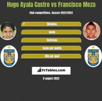 Hugo Ayala Castro vs Francisco Meza h2h player stats