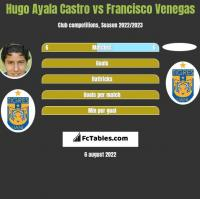Hugo Ayala Castro vs Francisco Venegas h2h player stats