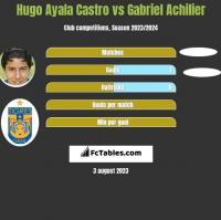 Hugo Ayala Castro vs Gabriel Achilier h2h player stats