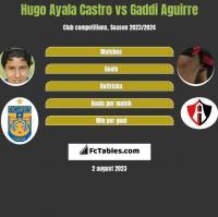 Hugo Ayala Castro vs Gaddi Aguirre h2h player stats