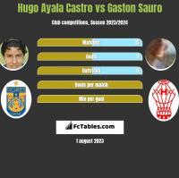 Hugo Ayala Castro vs Gaston Sauro h2h player stats