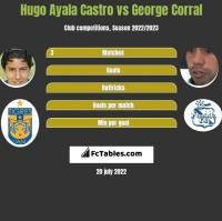 Hugo Ayala Castro vs George Corral h2h player stats
