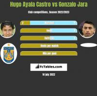 Hugo Ayala Castro vs Gonzalo Jara h2h player stats