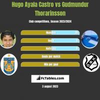 Hugo Ayala Castro vs Gudmundur Thorarinsson h2h player stats