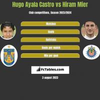 Hugo Ayala Castro vs Hiram Mier h2h player stats