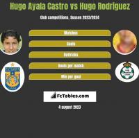Hugo Ayala Castro vs Hugo Rodriguez h2h player stats