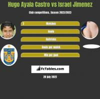Hugo Ayala Castro vs Israel Jimenez h2h player stats
