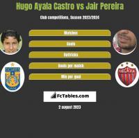 Hugo Ayala Castro vs Jair Pereira h2h player stats